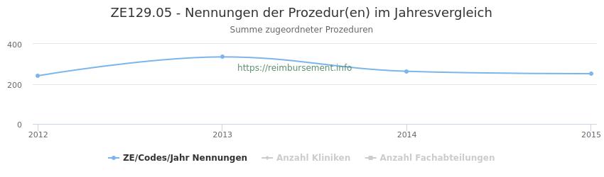 ZE129.05 Nennungen der Prozeduren und Anzahl der einsetzenden Kliniken, Fachabteilungen pro Jahr
