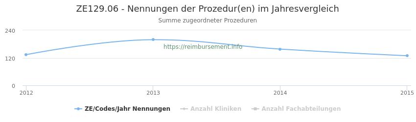 ZE129.06 Nennungen der Prozeduren und Anzahl der einsetzenden Kliniken, Fachabteilungen pro Jahr