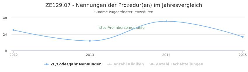 ZE129.07 Nennungen der Prozeduren und Anzahl der einsetzenden Kliniken, Fachabteilungen pro Jahr