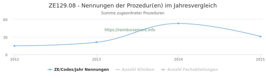 ZE129.08 Nennungen der Prozeduren und Anzahl der einsetzenden Kliniken, Fachabteilungen pro Jahr