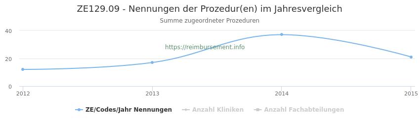 ZE129.09 Nennungen der Prozeduren und Anzahl der einsetzenden Kliniken, Fachabteilungen pro Jahr