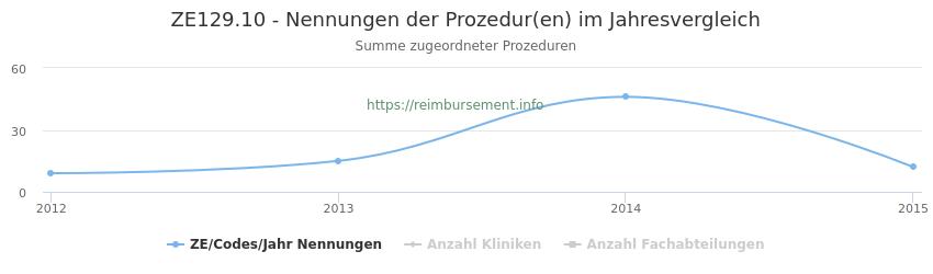 ZE129.10 Nennungen der Prozeduren und Anzahl der einsetzenden Kliniken, Fachabteilungen pro Jahr