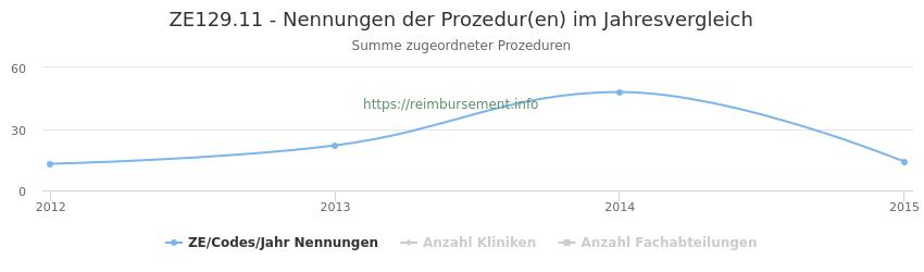 ZE129.11 Nennungen der Prozeduren und Anzahl der einsetzenden Kliniken, Fachabteilungen pro Jahr