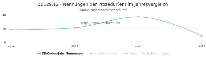 ZE129.12 Nennungen der Prozeduren und Anzahl der einsetzenden Kliniken, Fachabteilungen pro Jahr