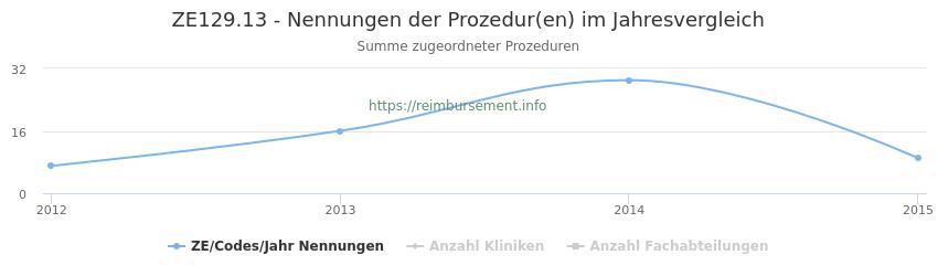 ZE129.13 Nennungen der Prozeduren und Anzahl der einsetzenden Kliniken, Fachabteilungen pro Jahr