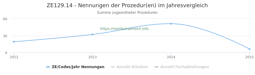 ZE129.14 Nennungen der Prozeduren und Anzahl der einsetzenden Kliniken, Fachabteilungen pro Jahr