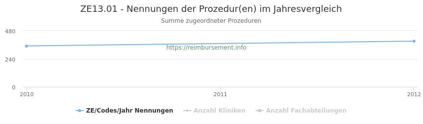 ZE13.01 Nennungen der Prozeduren und Anzahl der einsetzenden Kliniken, Fachabteilungen pro Jahr