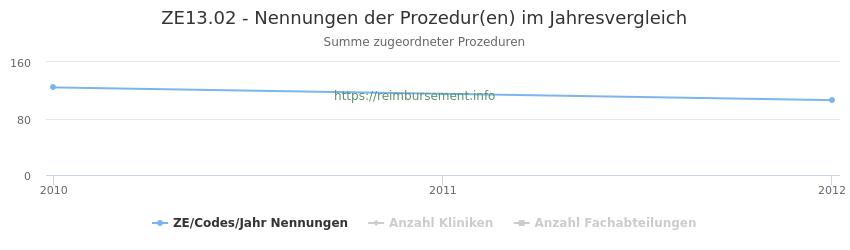 ZE13.02 Nennungen der Prozeduren und Anzahl der einsetzenden Kliniken, Fachabteilungen pro Jahr