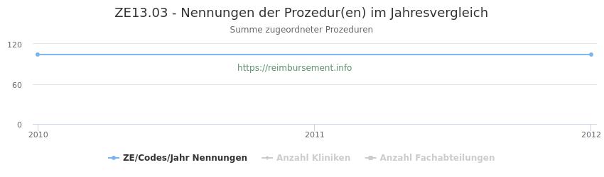 ZE13.03 Nennungen der Prozeduren und Anzahl der einsetzenden Kliniken, Fachabteilungen pro Jahr