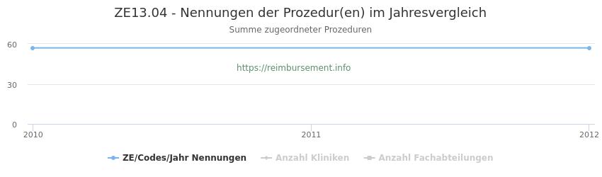 ZE13.04 Nennungen der Prozeduren und Anzahl der einsetzenden Kliniken, Fachabteilungen pro Jahr