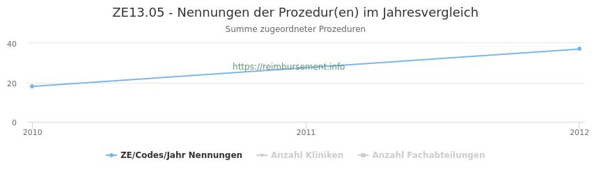 ZE13.05 Nennungen der Prozeduren und Anzahl der einsetzenden Kliniken, Fachabteilungen pro Jahr