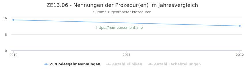 ZE13.06 Nennungen der Prozeduren und Anzahl der einsetzenden Kliniken, Fachabteilungen pro Jahr
