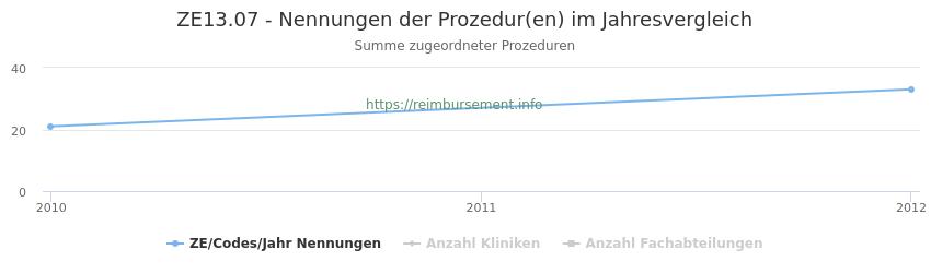 ZE13.07 Nennungen der Prozeduren und Anzahl der einsetzenden Kliniken, Fachabteilungen pro Jahr