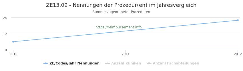 ZE13.09 Nennungen der Prozeduren und Anzahl der einsetzenden Kliniken, Fachabteilungen pro Jahr