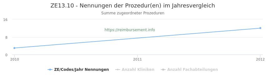 ZE13.10 Nennungen der Prozeduren und Anzahl der einsetzenden Kliniken, Fachabteilungen pro Jahr