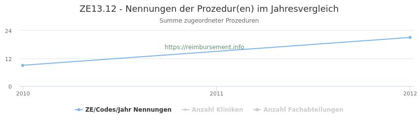 ZE13.12 Nennungen der Prozeduren und Anzahl der einsetzenden Kliniken, Fachabteilungen pro Jahr