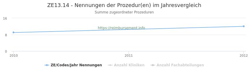 ZE13.14 Nennungen der Prozeduren und Anzahl der einsetzenden Kliniken, Fachabteilungen pro Jahr