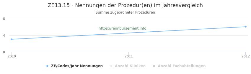ZE13.15 Nennungen der Prozeduren und Anzahl der einsetzenden Kliniken, Fachabteilungen pro Jahr
