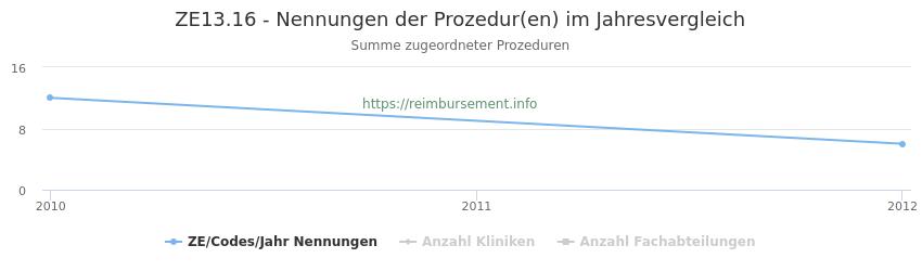 ZE13.16 Nennungen der Prozeduren und Anzahl der einsetzenden Kliniken, Fachabteilungen pro Jahr