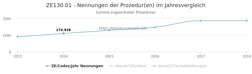 ZE130.01 Nennungen der Prozeduren und Anzahl der einsetzenden Kliniken, Fachabteilungen pro Jahr