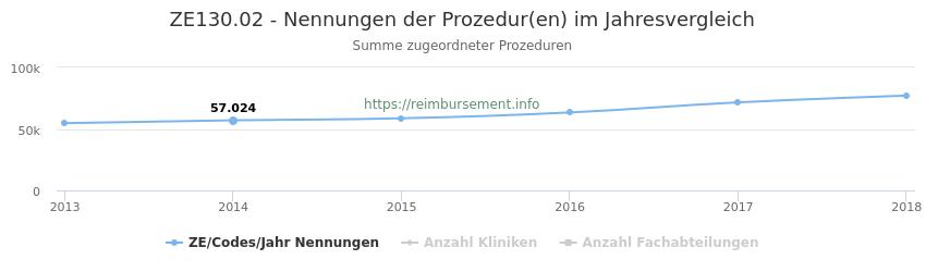 ZE130.02 Nennungen der Prozeduren und Anzahl der einsetzenden Kliniken, Fachabteilungen pro Jahr