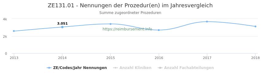 ZE131.01 Nennungen der Prozeduren und Anzahl der einsetzenden Kliniken, Fachabteilungen pro Jahr