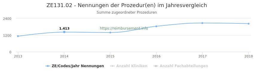 ZE131.02 Nennungen der Prozeduren und Anzahl der einsetzenden Kliniken, Fachabteilungen pro Jahr