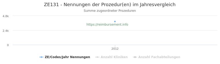 ZE131 Nennungen der Prozeduren und Anzahl der einsetzenden Kliniken, Fachabteilungen pro Jahr
