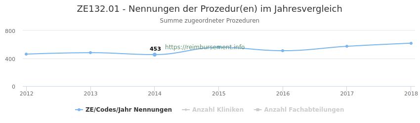 ZE132.01 Nennungen der Prozeduren und Anzahl der einsetzenden Kliniken, Fachabteilungen pro Jahr