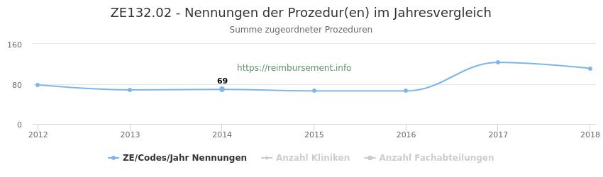 ZE132.02 Nennungen der Prozeduren und Anzahl der einsetzenden Kliniken, Fachabteilungen pro Jahr