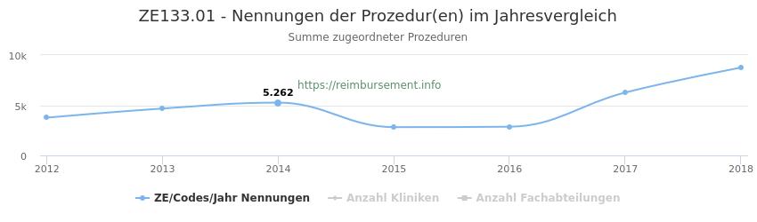 ZE133.01 Nennungen der Prozeduren und Anzahl der einsetzenden Kliniken, Fachabteilungen pro Jahr