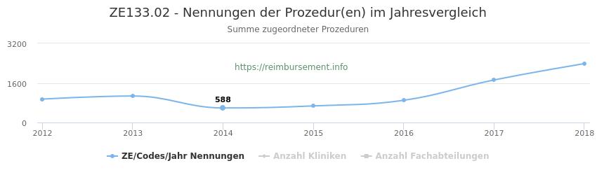 ZE133.02 Nennungen der Prozeduren und Anzahl der einsetzenden Kliniken, Fachabteilungen pro Jahr