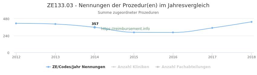 ZE133.03 Nennungen der Prozeduren und Anzahl der einsetzenden Kliniken, Fachabteilungen pro Jahr