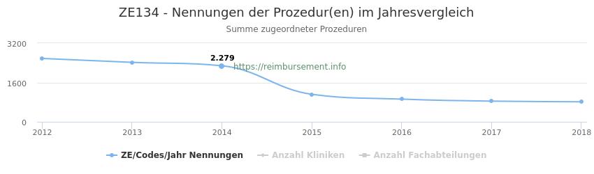 ZE134 Nennungen der Prozeduren und Anzahl der einsetzenden Kliniken, Fachabteilungen pro Jahr