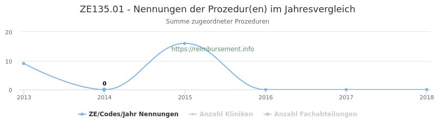 ZE135.01 Nennungen der Prozeduren und Anzahl der einsetzenden Kliniken, Fachabteilungen pro Jahr
