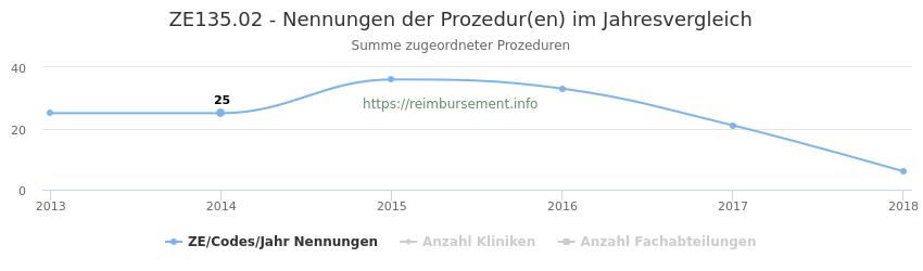 ZE135.02 Nennungen der Prozeduren und Anzahl der einsetzenden Kliniken, Fachabteilungen pro Jahr
