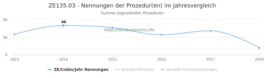 ZE135.03 Nennungen der Prozeduren und Anzahl der einsetzenden Kliniken, Fachabteilungen pro Jahr