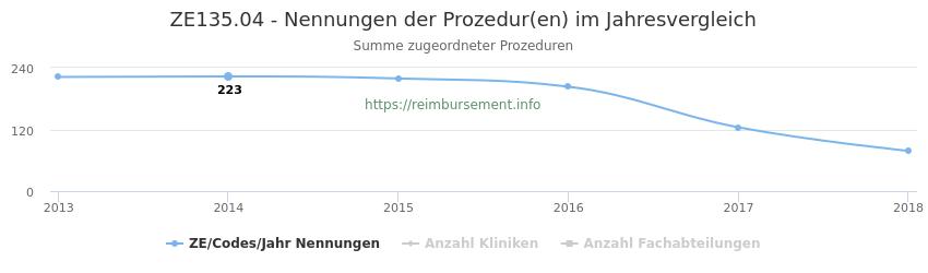 ZE135.04 Nennungen der Prozeduren und Anzahl der einsetzenden Kliniken, Fachabteilungen pro Jahr