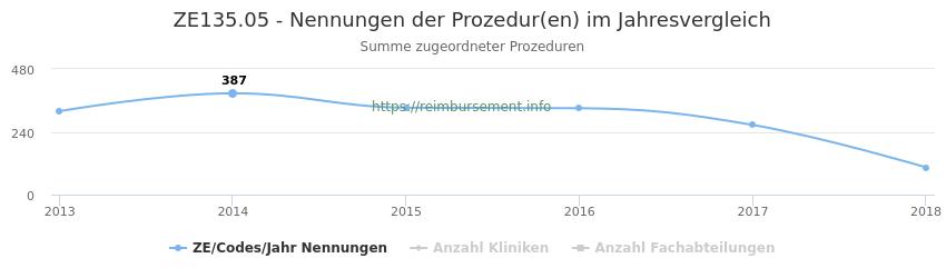 ZE135.05 Nennungen der Prozeduren und Anzahl der einsetzenden Kliniken, Fachabteilungen pro Jahr
