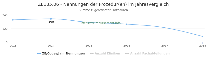ZE135.06 Nennungen der Prozeduren und Anzahl der einsetzenden Kliniken, Fachabteilungen pro Jahr