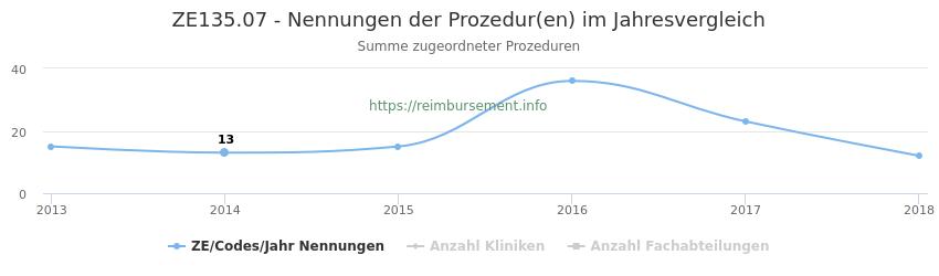 ZE135.07 Nennungen der Prozeduren und Anzahl der einsetzenden Kliniken, Fachabteilungen pro Jahr