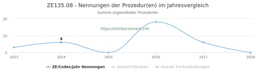 ZE135.08 Nennungen der Prozeduren und Anzahl der einsetzenden Kliniken, Fachabteilungen pro Jahr