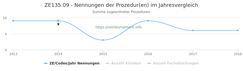 ZE135.09 Nennungen der Prozeduren und Anzahl der einsetzenden Kliniken, Fachabteilungen pro Jahr