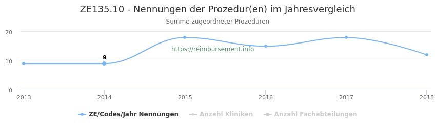ZE135.10 Nennungen der Prozeduren und Anzahl der einsetzenden Kliniken, Fachabteilungen pro Jahr