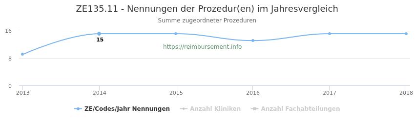 ZE135.11 Nennungen der Prozeduren und Anzahl der einsetzenden Kliniken, Fachabteilungen pro Jahr