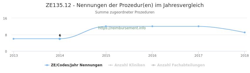 ZE135.12 Nennungen der Prozeduren und Anzahl der einsetzenden Kliniken, Fachabteilungen pro Jahr