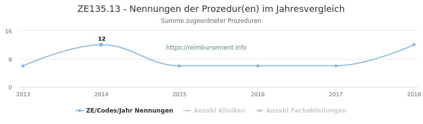 ZE135.13 Nennungen der Prozeduren und Anzahl der einsetzenden Kliniken, Fachabteilungen pro Jahr