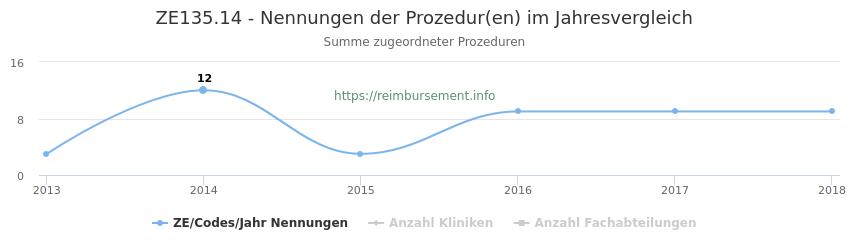 ZE135.14 Nennungen der Prozeduren und Anzahl der einsetzenden Kliniken, Fachabteilungen pro Jahr