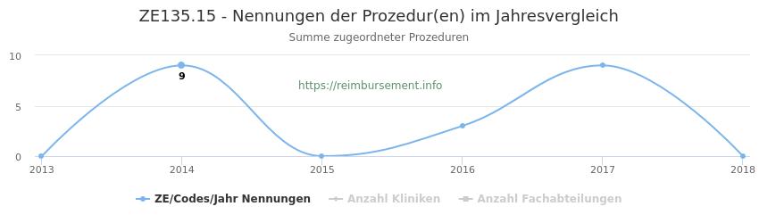 ZE135.15 Nennungen der Prozeduren und Anzahl der einsetzenden Kliniken, Fachabteilungen pro Jahr