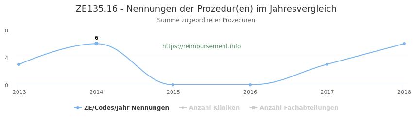 ZE135.16 Nennungen der Prozeduren und Anzahl der einsetzenden Kliniken, Fachabteilungen pro Jahr